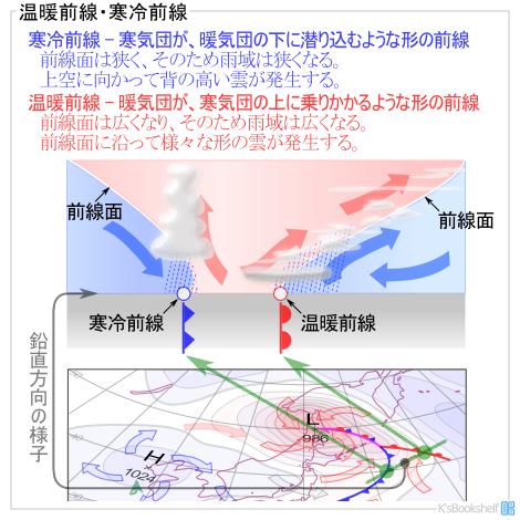 K'sBookshelf 辞典・用語 お天気...
