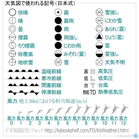 天気図で使われる記号